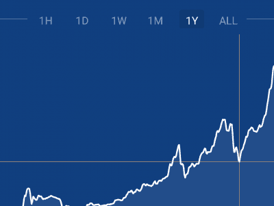Yearly bitcoin chart